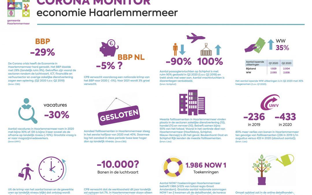 Coronamonitor Haarlemmermeer