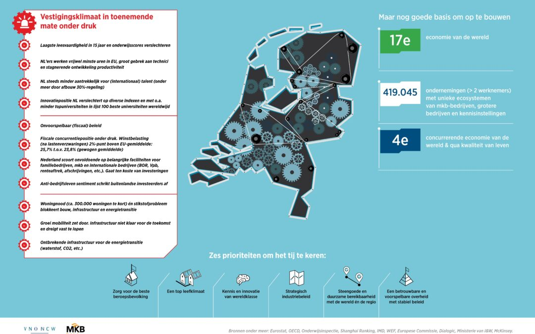 Manifest voor verbetering Nederlands vestigingsklimaat